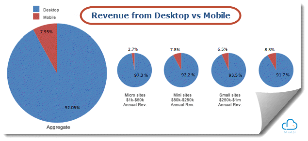 desktop-vs-mobile-revenue