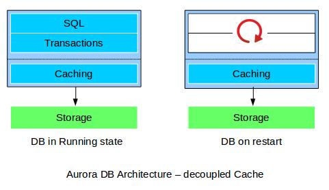aurora-db-architecture