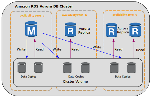 AWS Aurora Architecture