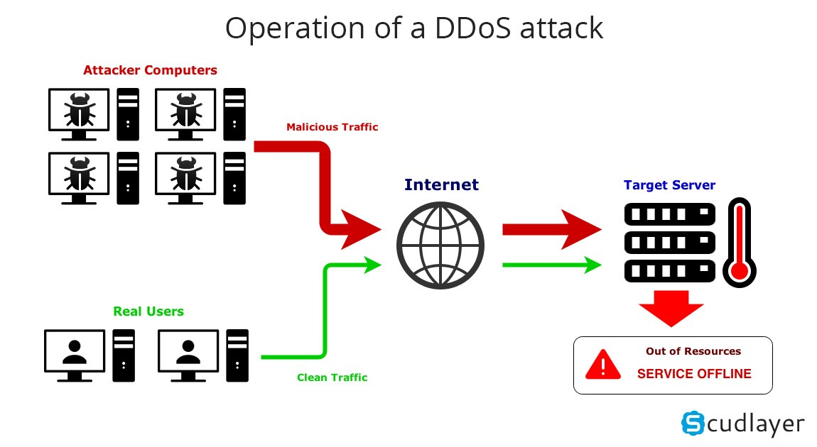 Defense against DDOS