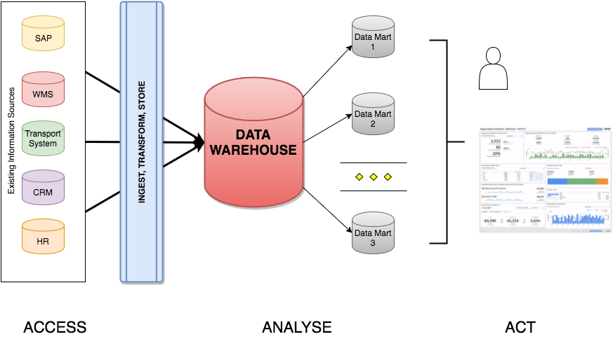 Data Warehousing Big Data And Analytics Bluepi Blogs