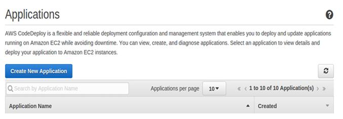 Deployment of Angular 2 and Java application | AppDev | Bluepi Blogs