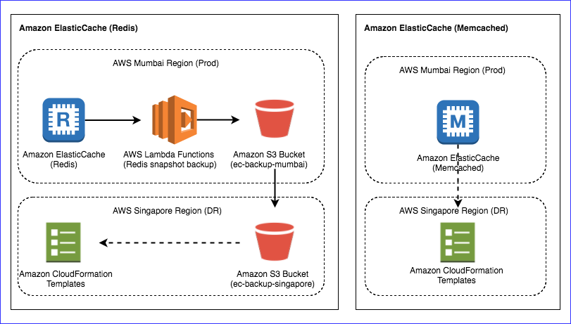 Disaster Recovery with Amazon | AWS CloudFormation | Bluepi