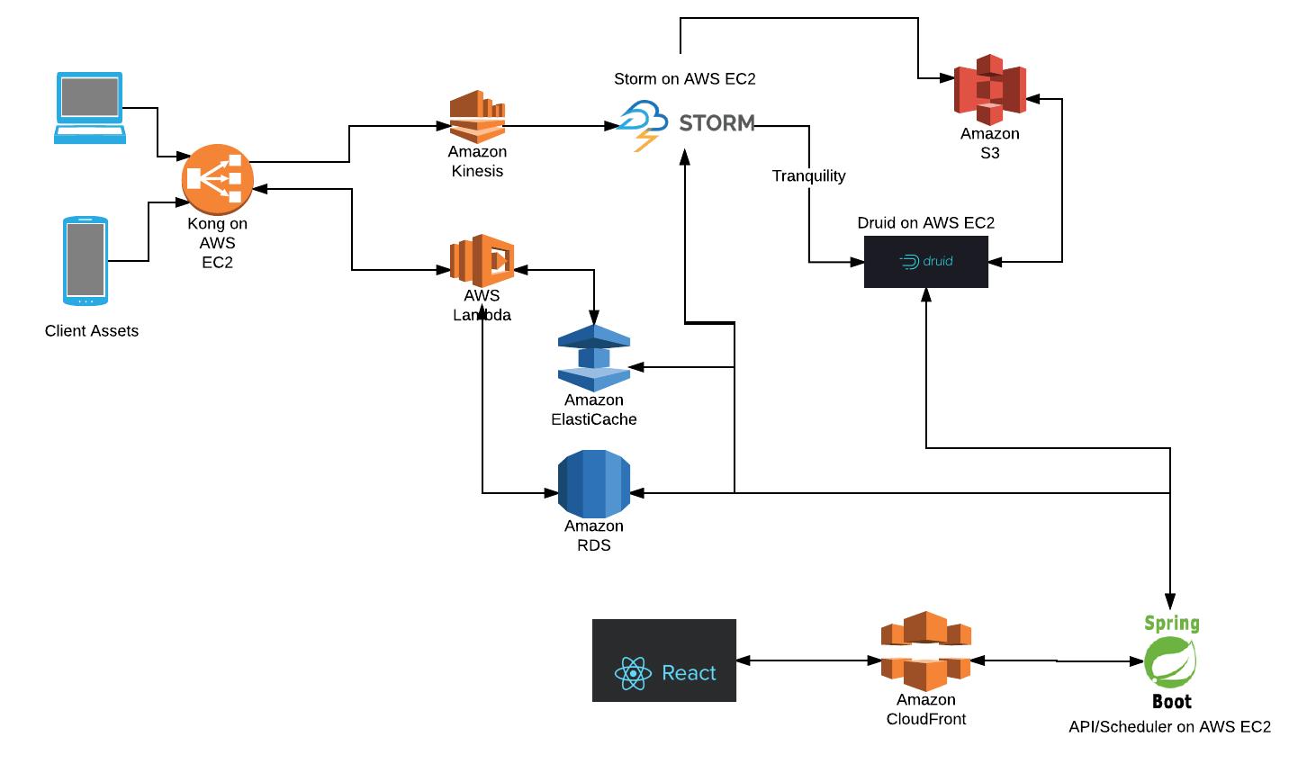 piStats AWS Lambda Architecture | piStats | AWS Lambda